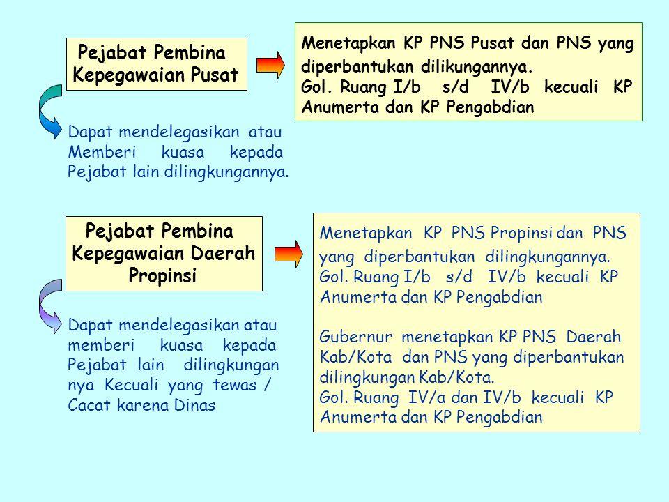 Menetapkan KP PNS Pusat dan PNS yang diperbantukan dilikungannya.