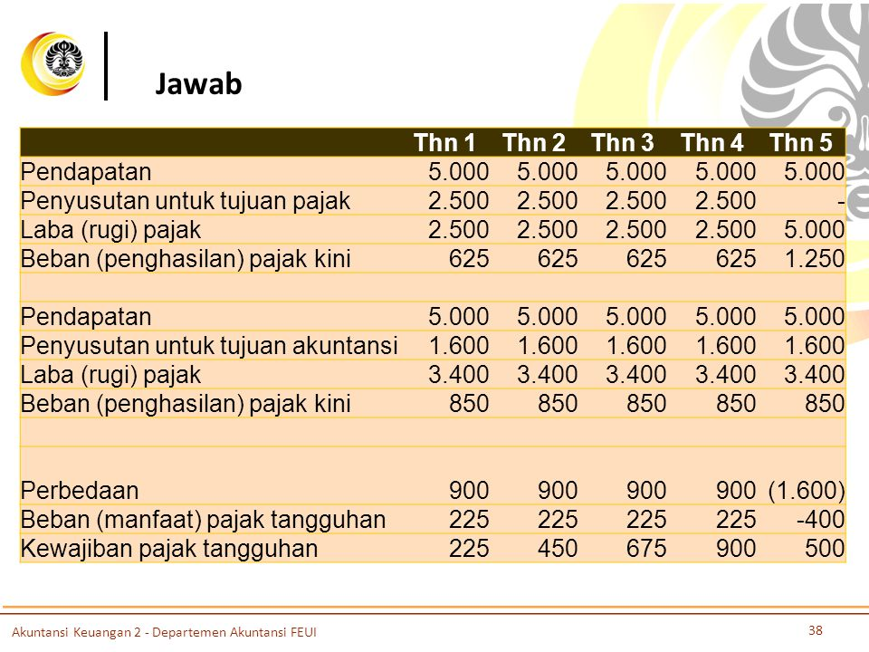 Jawab Thn 1Thn 2Thn 3Thn 4Thn 5 Pendapatan 5.000 Penyusutan untuk tujuan pajak 2.500 - Laba (rugi) pajak 2.500 5.000 Beban (penghasilan) pajak kini 62
