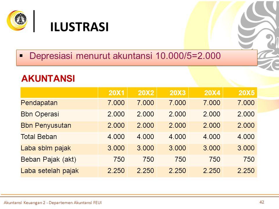 ILUSTRASI  Depresiasi menurut akuntansi 10.000/5=2.000 20X120X220X320X420X5 Pendapatan7.000 Bbn Operasi2.000 Bbn Penyusutan2.000 Total Beban4.000 Lab
