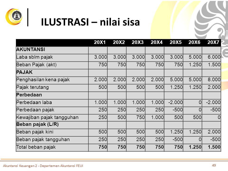 ILUSTRASI – nilai sisa 20X120X220X320X420X520X620X7 AKUNTANSI Laba sblm pajak3.000 5.0006.000 Beban Pajak (akt)750 1.2501.500 PAJAK Penghasilan kena p