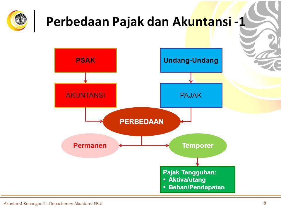 Perbedaan Pajak dan Akuntansi -1 PSAKUndang-Undang AKUNTANSIPAJAK PERBEDAAN PermanenTemporer Pajak Tangguhan:  Aktiva/utang  Beban/Pendapatan Akunta