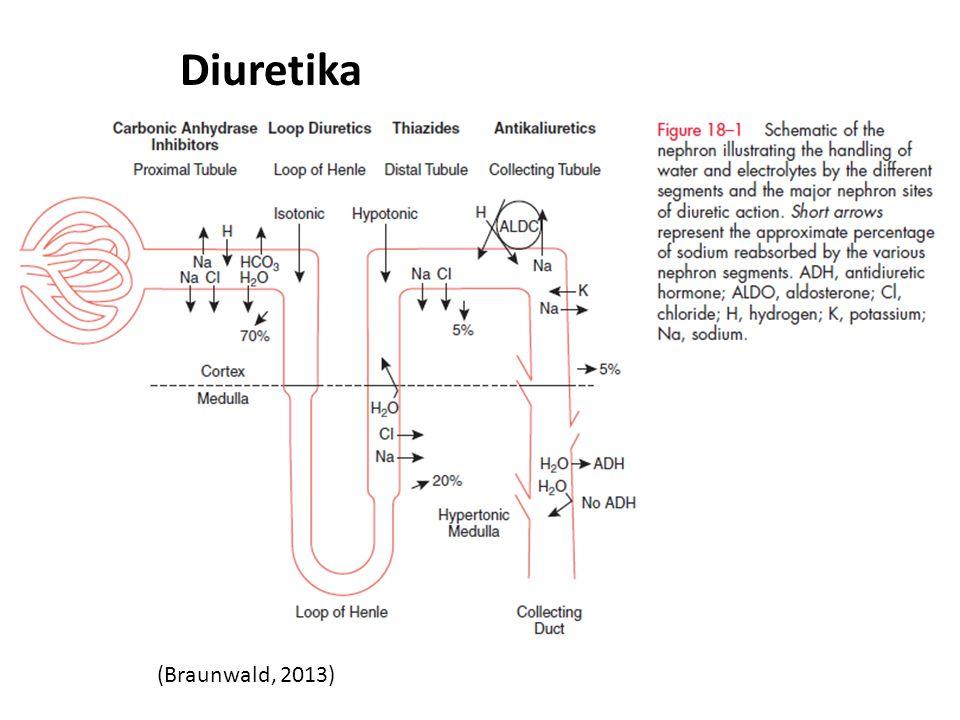 (Braunwald, 2013) Diuretika
