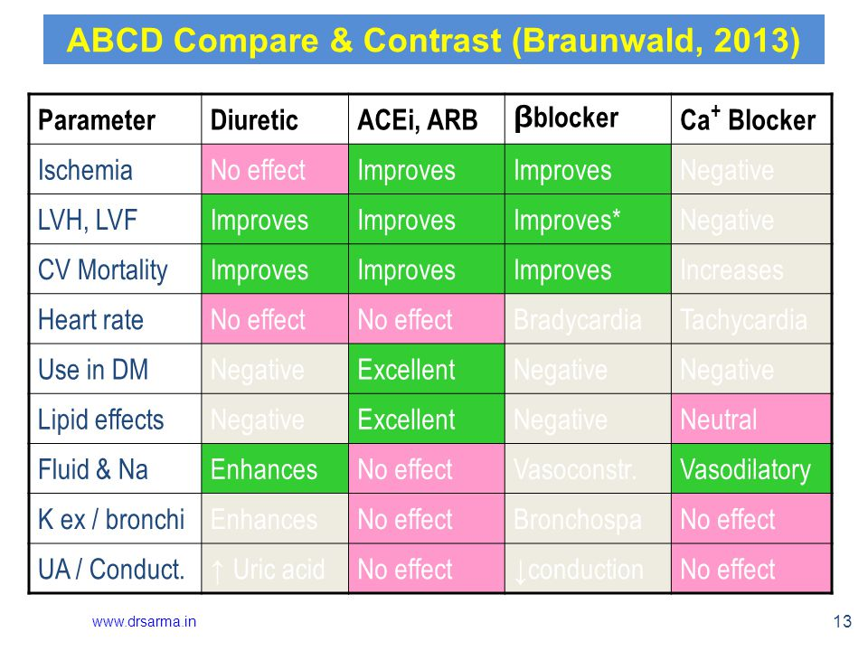 13 ABCD Compare & Contrast (Braunwald, 2013) ParameterDiureticACEi, ARB β blockerCa + Blocker IschemiaNo effectImproves Negative LVH, LVFImproves Improves*Negative CV MortalityImproves Increases Heart rateNo effect BradycardiaTachycardia Use in DMNegativeExcellentNegative Lipid effectsNegativeExcellentNegativeNeutral Fluid & NaEnhancesNo effectVasoconstr.Vasodilatory K ex / bronchiEnhancesNo effectBronchospaNo effect UA / Conduct.
