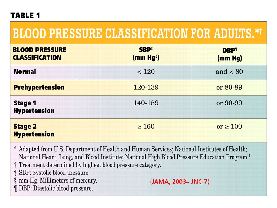 KLASIFIKASI TEK DARAH JNC-7 Normal<120and<80 Stage 1 Hypertension 140 – 159or90 – 99 Prehypertension120 – 139or80 – 89 Stage 2 Hypertension >160or>100 (JAMA, 2003= JNC-7)
