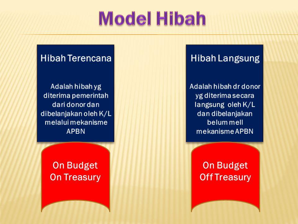 On Budget On Treasury On Budget Off Treasury