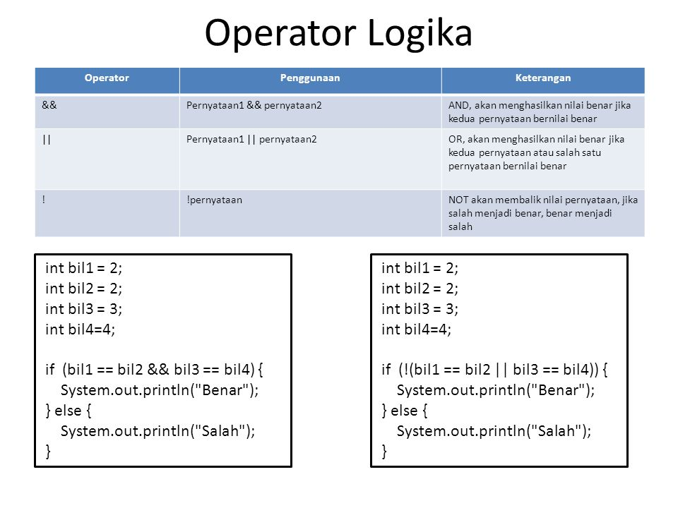 Operator Logika OperatorPenggunaanKeterangan &&Pernyataan1 && pernyataan2AND, akan menghasilkan nilai benar jika kedua pernyataan bernilai benar   Per