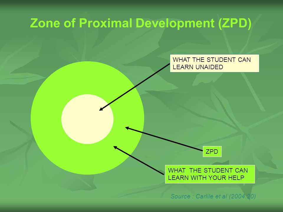 WHAT THE STUDENT CAN LEARN UNAIDED ZPD WHAT THE STUDENT CAN LEARN WITH YOUR HELP Source : Carlile et al (2004:20) Zone of Proximal Development (ZPD)
