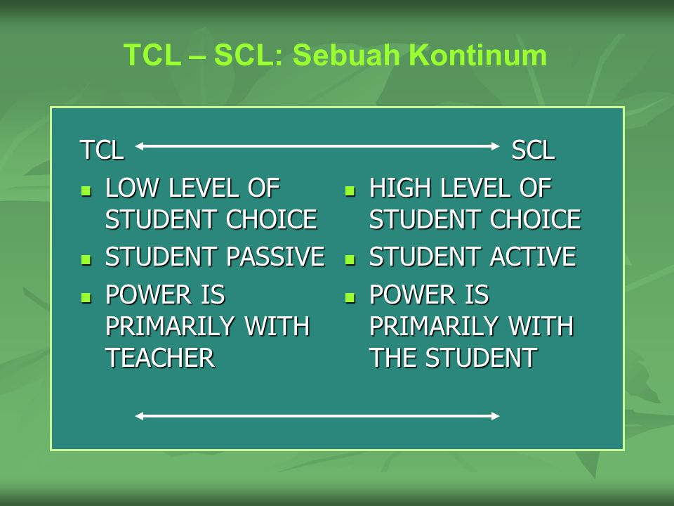 Batasan SCL SCL describes ways of thinking about learning and teaching that emphasise student responsibility for such activities as planning learning, interacting with teachers and other students, researching, and assessing learning.