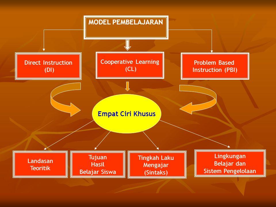 MODEL PEMBELAJARAN Direct Instruction (DI) Cooperative Learning (CL) Problem Based Instruction (PBI) Empat Ciri Khusus Landasan Teoritik Tujuan Hasil