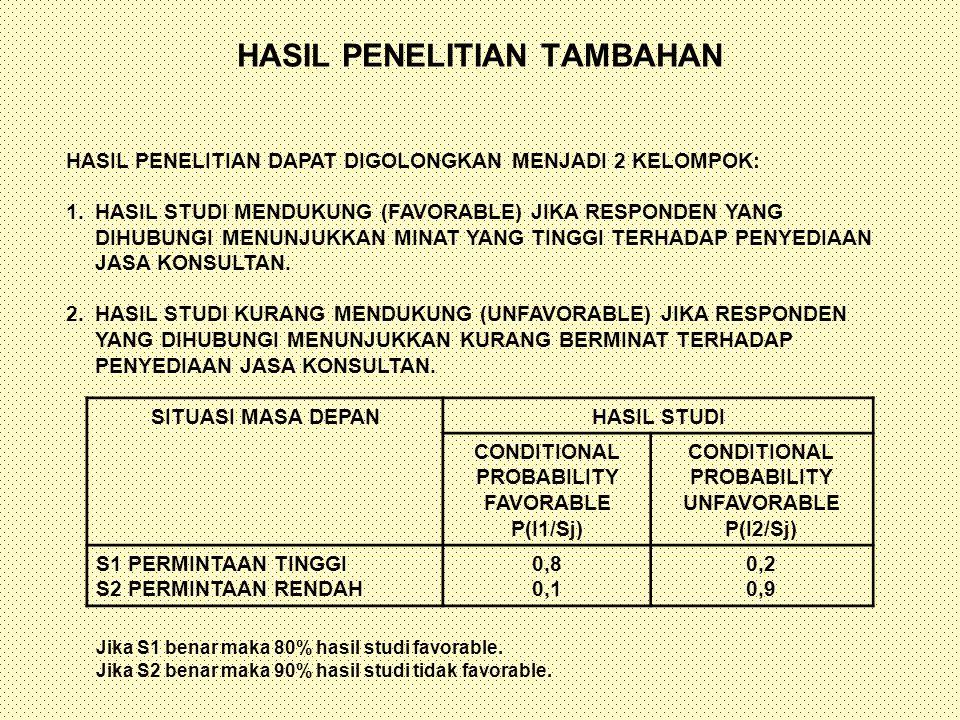HASIL PENELITIAN TAMBAHAN HASIL PENELITIAN DAPAT DIGOLONGKAN MENJADI 2 KELOMPOK: 1.HASIL STUDI MENDUKUNG (FAVORABLE) JIKA RESPONDEN YANG DIHUBUNGI MEN