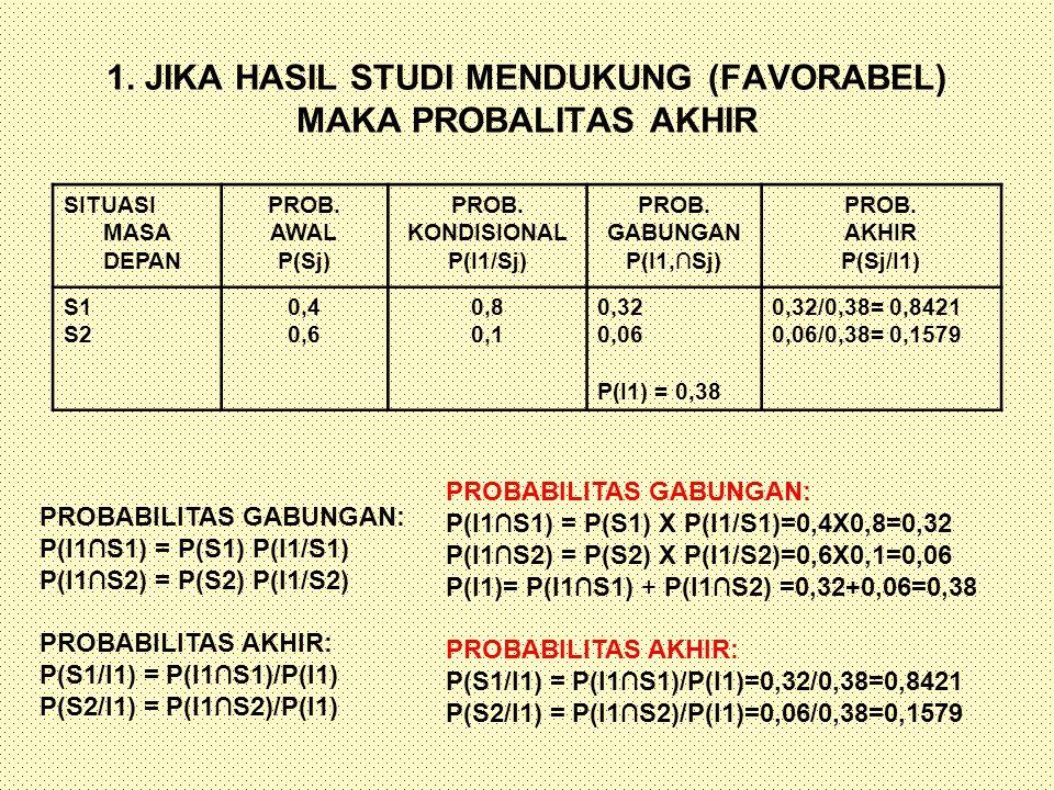 1. JIKA HASIL STUDI MENDUKUNG (FAVORABEL) MAKA PROBALITAS AKHIR SITUASI MASA DEPAN PROB. AWAL P(Sj) PROB. KONDISIONAL P(I1/Sj) PROB. GABUNGAN P(I1,∩Sj