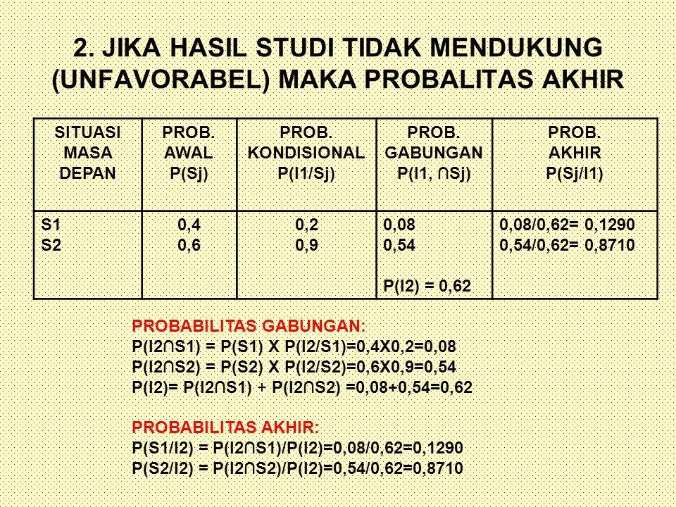 2. JIKA HASIL STUDI TIDAK MENDUKUNG (UNFAVORABEL) MAKA PROBALITAS AKHIR SITUASI MASA DEPAN PROB. AWAL P(Sj) PROB. KONDISIONAL P(I1/Sj) PROB. GABUNGAN