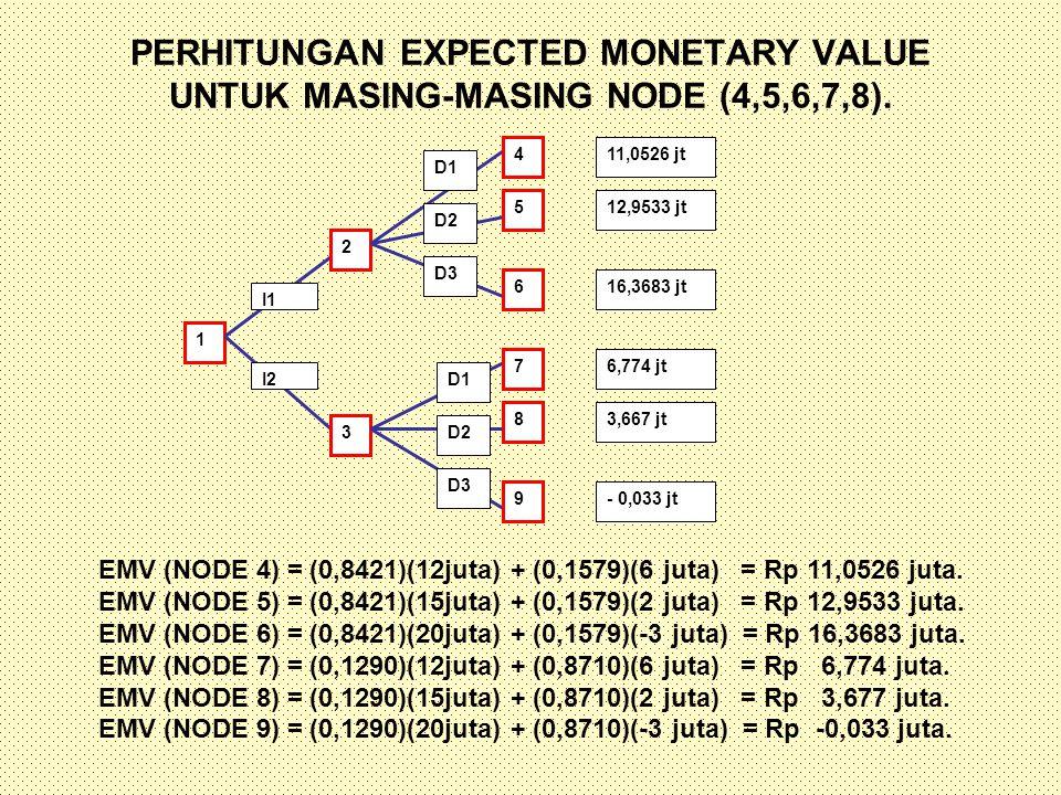 PERHITUNGAN EXPECTED MONETARY VALUE UNTUK MASING-MASING NODE (4,5,6,7,8). 1 2 3 4 5 6 7 8 9 11,0526 jt 12,9533 jt 16,3683 jt 6,774 jt 3,667 jt - 0,033