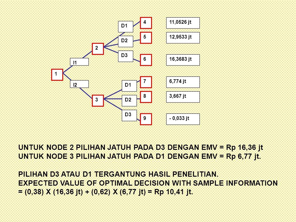 1 2 3 4 5 6 7 8 9 11,0526 jt 12,9533 jt 16,3683 jt 6,774 jt 3,667 jt - 0,033 jt I1 I2 D1 D2 D3 D1 D2 D3 UNTUK NODE 2 PILIHAN JATUH PADA D3 DENGAN EMV = Rp 16,36 jt UNTUK NODE 3 PILIHAN JATUH PADA D1 DENGAN EMV = Rp 6,77 jt.