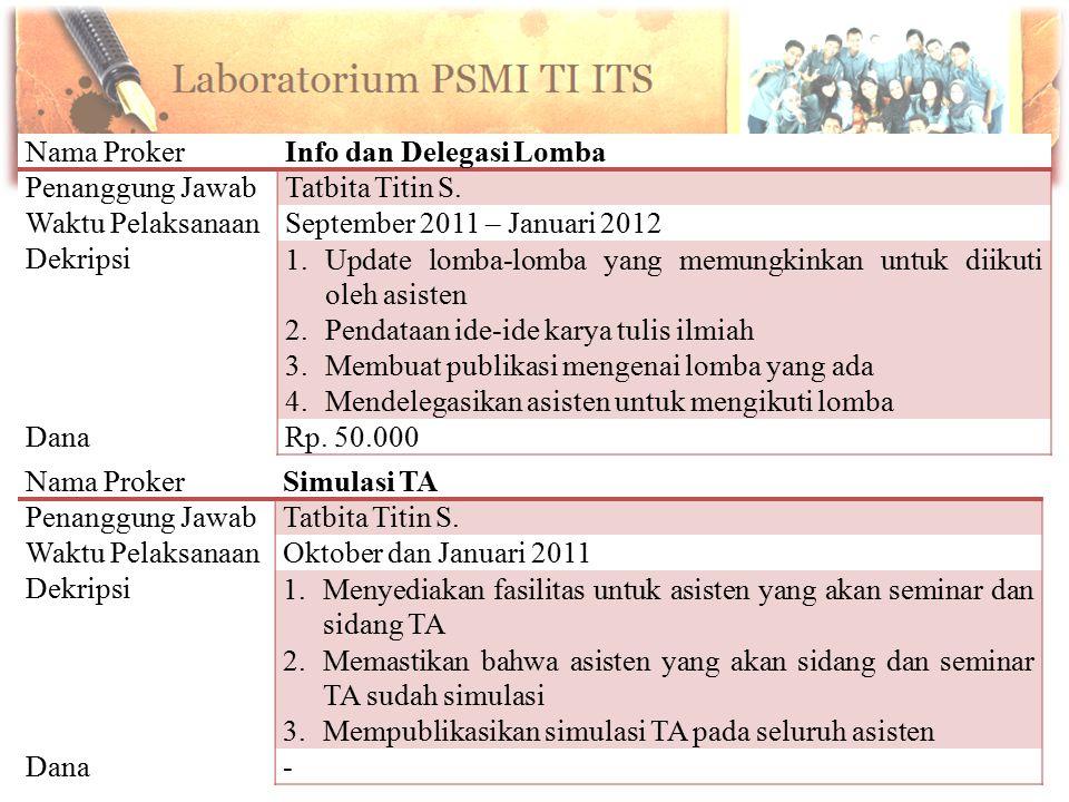 Nama ProkerInfo dan Delegasi Lomba Penanggung JawabTatbita Titin S. Waktu PelaksanaanSeptember 2011 – Januari 2012 Dekripsi1.Update lomba-lomba yang m