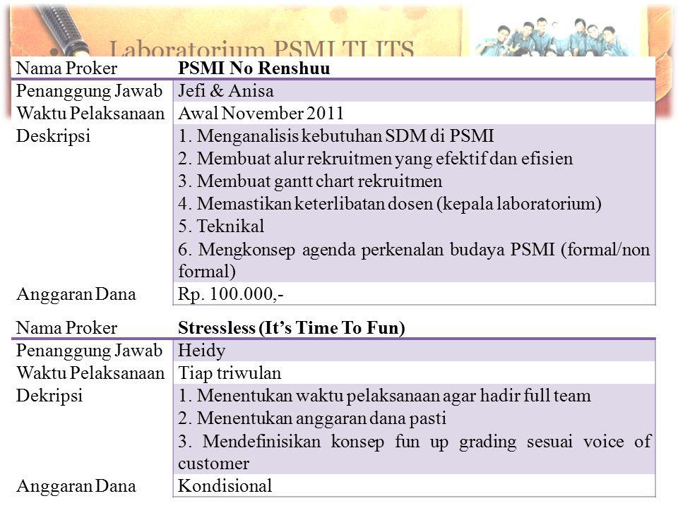 Nama ProkerPSMI No Renshuu Penanggung JawabJefi & Anisa Waktu PelaksanaanAwal November 2011 Deskripsi1. Menganalisis kebutuhan SDM di PSMI 2. Membuat