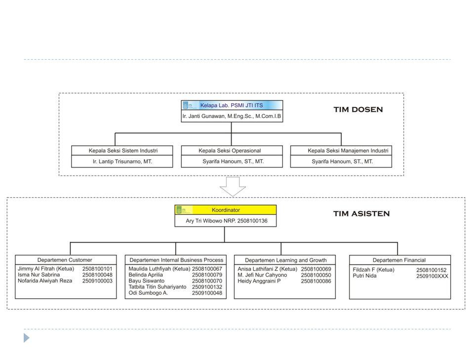 Nama ProkerMaintenance Inventaris Laboratorium Penanggung JawabBayu Siswanto Waktu PelaksanaanSeptember – Januari 2011 Dekripsi1.Memastikan semua inventaris dapat digunakan dengan baik 2.Memperbaiki inventaris yang rusak 3.Melakukan pembelian inventaris tambahan yang dibutuhkan DanaRp.