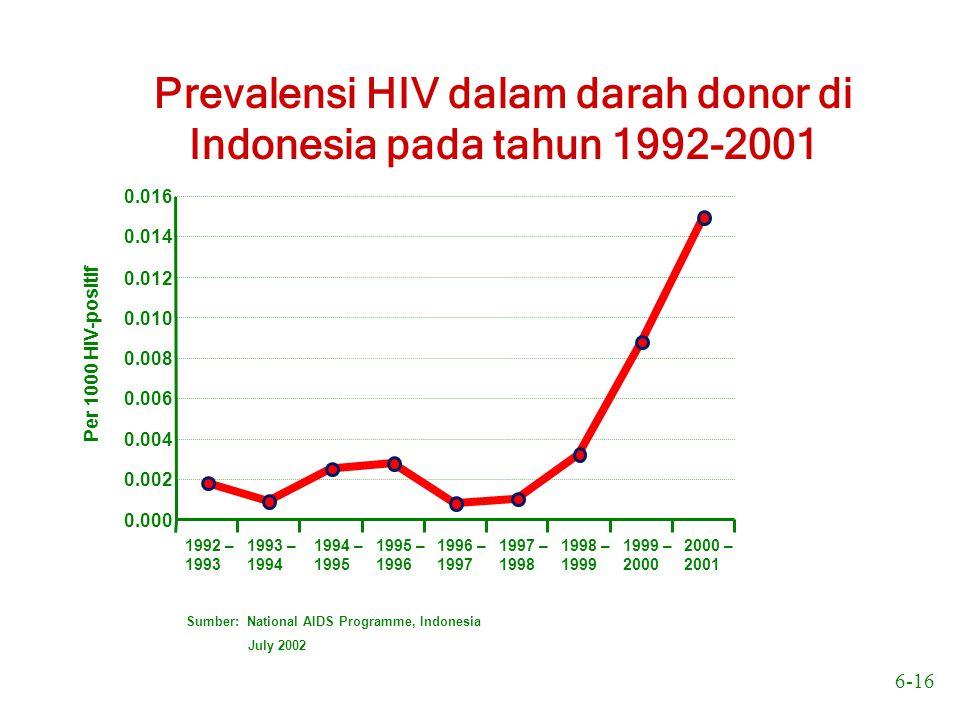 6-16 Per 1000 HIV-positif 0.000 0.002 0.004 0.006 0.008 0.010 0.012 0.014 0.016 1992 – 1993 1993 – 1994 1994 – 1995 1995 – 1996 1996 – 1997 1997 – 199