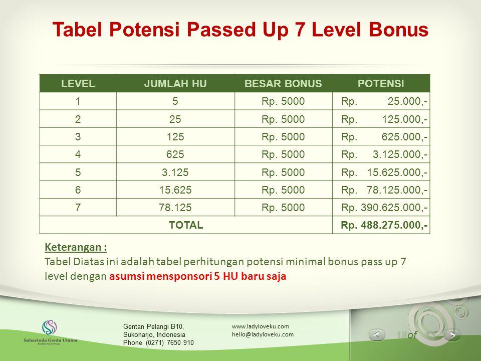 18 of 13 www.ladyloveku.com hello@ladyloveku.com Gentan Pelangi B10, Sukoharjo, Indonesia Phone (0271) 7650 910 Tabel Potensi Passed Up 7 Level Bonus