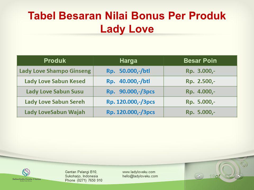 19 of 13 www.ladyloveku.com hello@ladyloveku.com Gentan Pelangi B10, Sukoharjo, Indonesia Phone (0271) 7650 910 Tabel Besaran Nilai Bonus Per Produk L