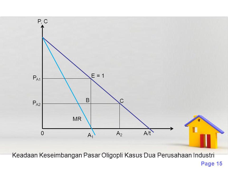 Page 15 P, C P A1 0 A1A1 MR A/t B A2A2 P A2 E = 1 C Keadaan Keseimbangan Pasar Oligopli Kasus Dua Perusahaan Industri