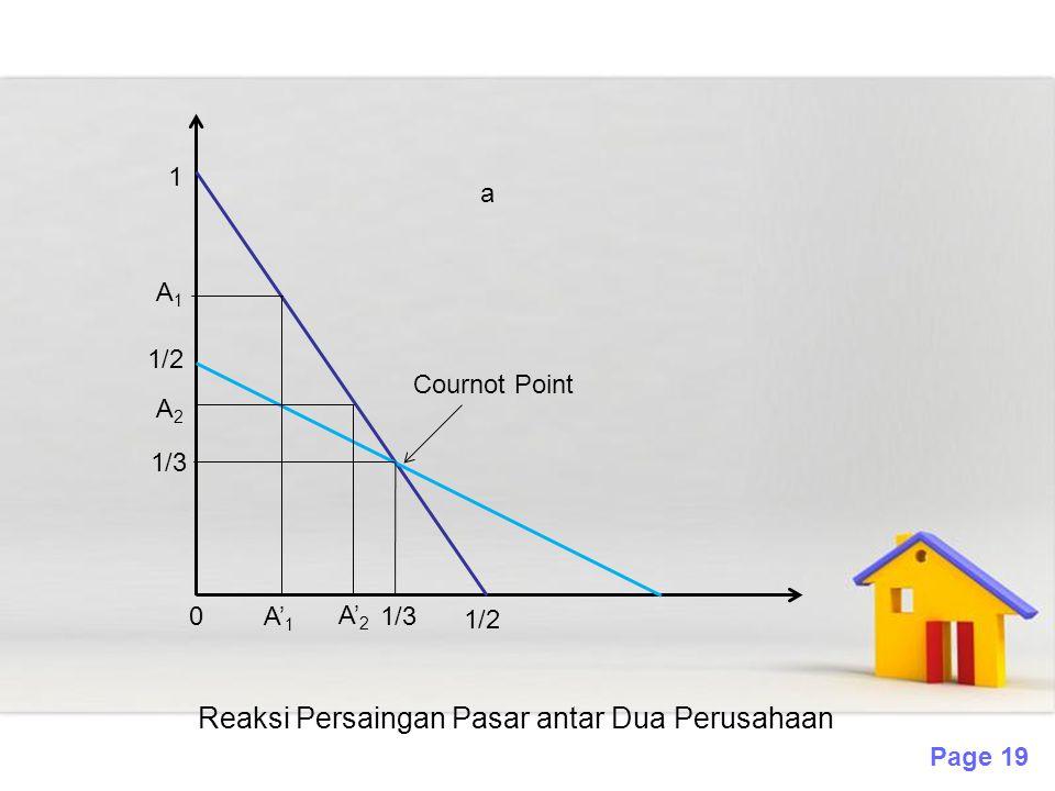 Page 19 0 A1A1 Cournot Point A2A2 1/3 Reaksi Persaingan Pasar antar Dua Perusahaan 1/2 1 A' 1 A' 2 1/3 1/2 a