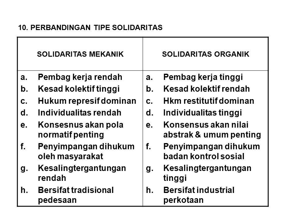 10. PERBANDINGAN TIPE SOLIDARITAS SOLIDARITAS MEKANIKSOLIDARITAS ORGANIK a.Pembag kerja rendah b.Kesad kolektif tinggi c.Hukum represif dominan d.Indi
