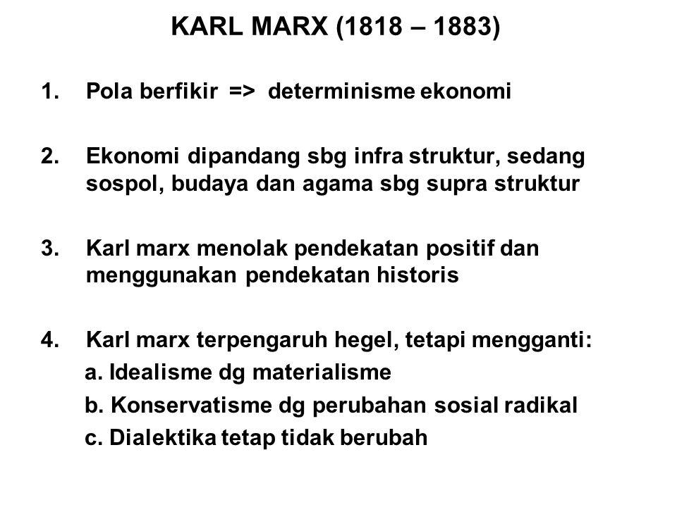 KARL MARX (1818 – 1883) 1.Pola berfikir => determinisme ekonomi 2.Ekonomi dipandang sbg infra struktur, sedang sospol, budaya dan agama sbg supra stru