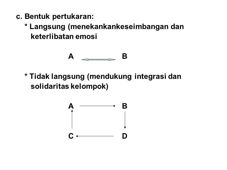 c. Bentuk pertukaran: * Langsung (menekankankeseimbangan dan keterlibatan emosi A B * Tidak langsung (mendukung integrasi dan solidaritas kelompok) A