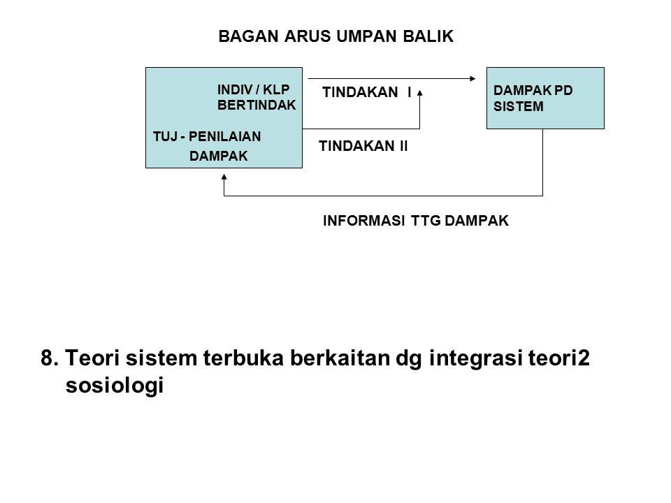 BAGAN ARUS UMPAN BALIK TINDAKAN I TINDAKAN II INFORMASI TTG DAMPAK 8. Teori sistem terbuka berkaitan dg integrasi teori2 sosiologi INDIV / KLP BERTIND