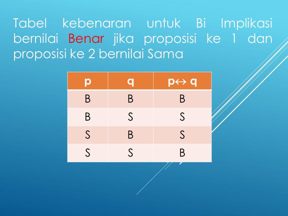 Tabel kebenaran untuk Bi Implikasi bernilai Benar jika proposisi ke 1 dan proposisi ke 2 bernilai Sama pq p  q BBB BSS SBS SSB