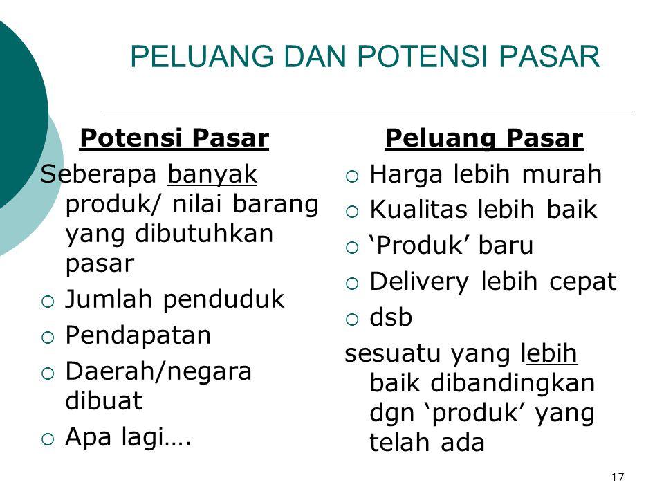 17 PELUANG DAN POTENSI PASAR Potensi Pasar Seberapa banyak produk/ nilai barang yang dibutuhkan pasar  Jumlah penduduk  Pendapatan  Daerah/negara d