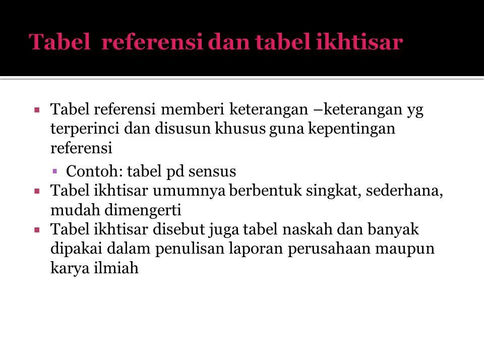  Tabel referensi memberi keterangan –keterangan yg terperinci dan disusun khusus guna kepentingan referensi  Contoh: tabel pd sensus  Tabel ikhtisa