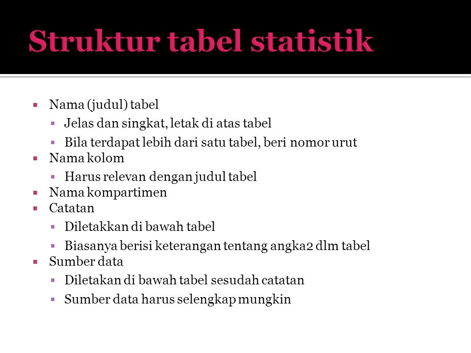  Nama (judul) tabel  Jelas dan singkat, letak di atas tabel  Bila terdapat lebih dari satu tabel, beri nomor urut  Nama kolom  Harus relevan deng