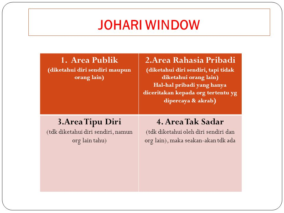 JOHARI WINDOW 1. Area Publik (diketahui diri sendiri maupun orang lain) 2.Area Rahasia Pribadi (diketahui diri sendiri, tapi tidak diketahui orang lai