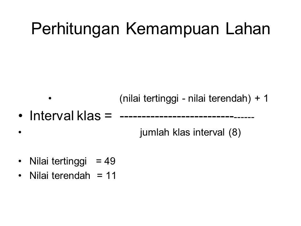 Perhitungan Kemampuan Lahan (nilai tertinggi - nilai terendah) + 1 Interval klas = -------------------------- ------ jumlah klas interval (8) Nilai te