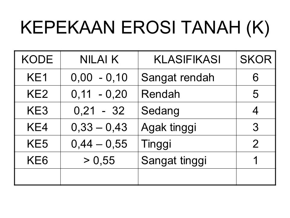 KEPEKAAN EROSI TANAH (K) KODENILAI KKLASIFIKASISKOR KE10,00 - 0,10Sangat rendah6 KE20,11 - 0,20Rendah5 KE30,21 - 32Sedang4 KE40,33 – 0,43Agak tinggi3