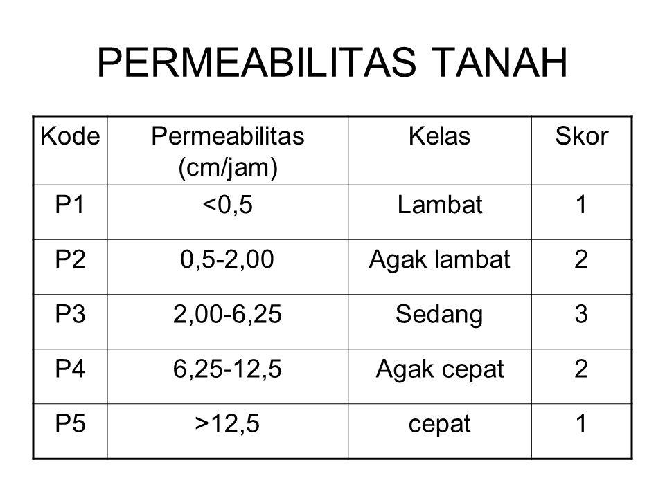 PERMEABILITAS TANAH KodePermeabilitas (cm/jam) KelasSkor P1<0,5Lambat1 P20,5-2,00Agak lambat2 P32,00-6,25Sedang3 P46,25-12,5Agak cepat2 P5>12,5cepat1