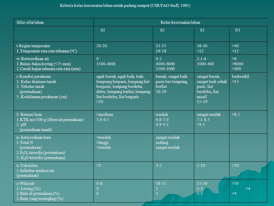 Kriteria kelas kesesuaian lahan untuk padang rumput (CSR/FAO Staff, 1983) Sifat-sifat lahanKelas kesesuaian lahan S1 S2 S3 N1 t-Regim temperatur 1.Tem