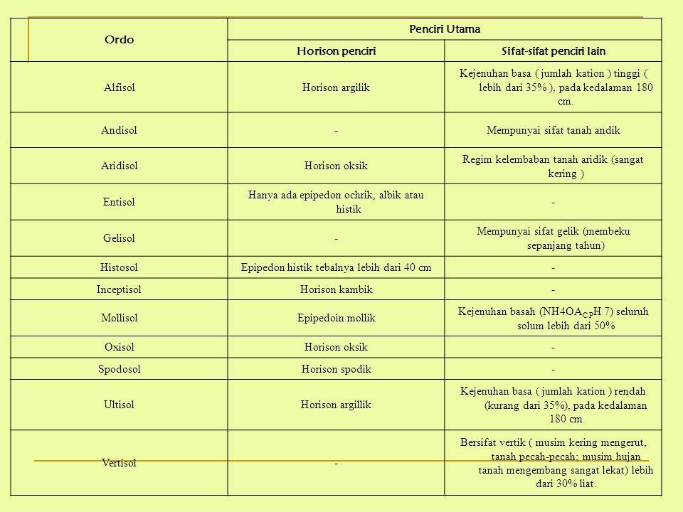 Ordo Penciri Utama Horison penciriSifat-sifat penciri lain AlfisolHorison argilik Kejenuhan basa ( jumlah kation ) tinggi ( lebih dari 35% ), pada ked