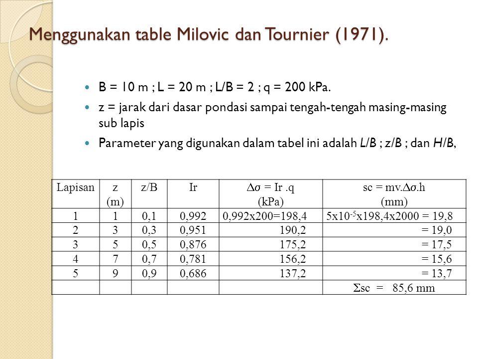 Menggunakan table Milovic dan Tournier (1971). B = 10 m ; L = 20 m ; L/B = 2 ; q = 200 kPa. z = jarak dari dasar pondasi sampai tengah-tengah masing-m