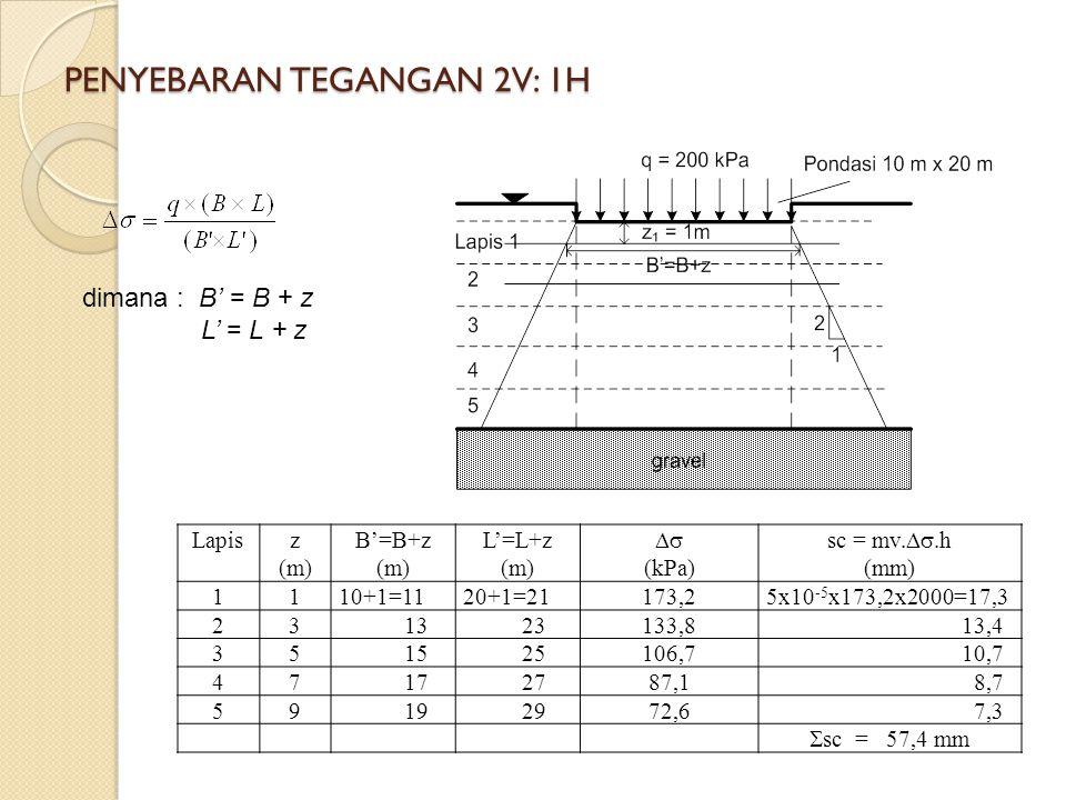 PENYEBARAN TEGANGAN 2V: 1H dimana : B' = B + z L' = L + z Lapisz (m) B'=B+z (m) L'=L+z (m)  (kPa) sc = mv. .h (mm) 1110+1=1120+1=21173,25x10 -5 x1