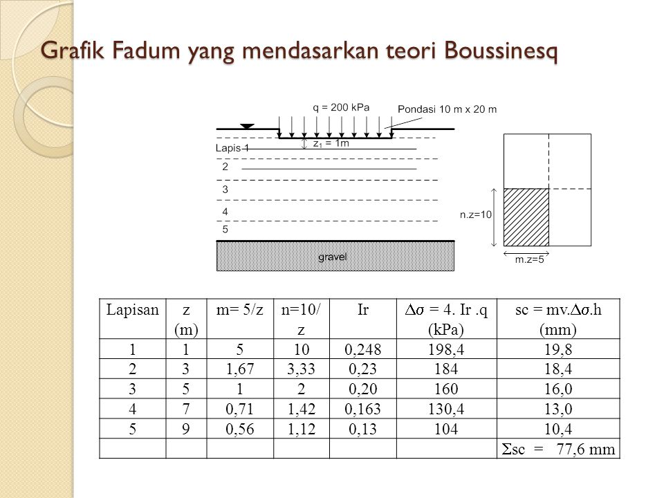 Grafik Fadum yang mendasarkan teori Boussinesq Lapisanz (m) m= 5/zn=10/ z Ir  = 4. Ir.q (kPa) sc = mv. .h (mm) 115100,248198,419,8 231,673,330,231