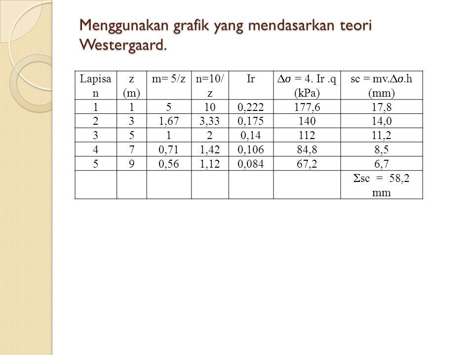 Menggunakan grafik yang mendasarkan teori Westergaard. Lapisa n z (m) m= 5/zn=10/ z Ir  = 4. Ir.q (kPa) sc = mv. .h (mm) 115100,222177,617,8 231,6