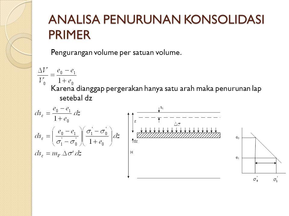 ANALISA PENURUNAN KONSOLIDASI PRIMER Pengurangan volume per satuan volume. Karena dianggap pergerakan hanya satu arah maka penurunan lap setebal dz
