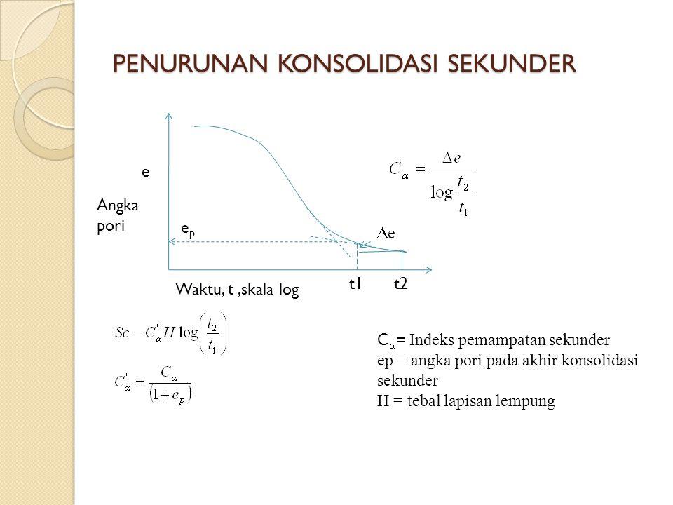 PENURUNAN KONSOLIDASI SEKUNDER e Angka pori Waktu, t,skala log epep t1t2 ee C   Indeks pemampatan sekunder ep = angka pori pada akhir konsolidasi