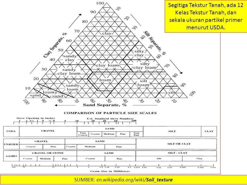 Segitiga Tekstur Tanah, ada 12 Kelas Tekstur Tanah, dan sekala ukuran partikel primer menurut USDA. SUMBER: en.wikipedia.org/wiki/Soil_texture