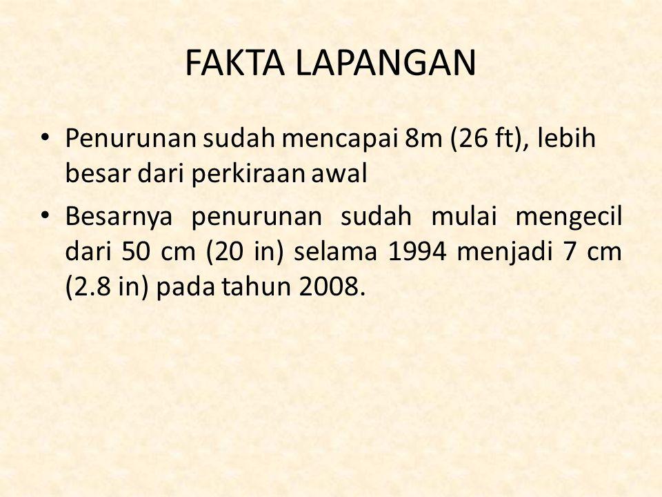 FAKTA LAPANGAN Penurunan sudah mencapai 8m (26 ft), lebih besar dari perkiraan awal Besarnya penurunan sudah mulai mengecil dari 50 cm (20 in) selama 1994 menjadi 7 cm (2.8 in) pada tahun 2008.