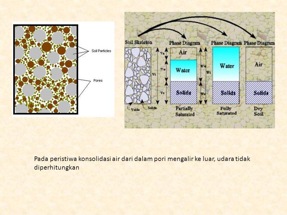 Pada peristiwa konsolidasi air dari dalam pori mengalir ke luar, udara tidak diperhitungkan