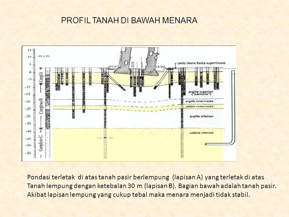 PROFIL TANAH DI BAWAH MENARA Pondasi terletak di atas tanah pasir berlempung (lapisan A) yang terletak di atas Tanah lempung dengan ketebalan 30 m (la